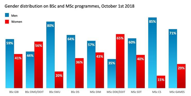 Gender diversity of students on BSc and MSc