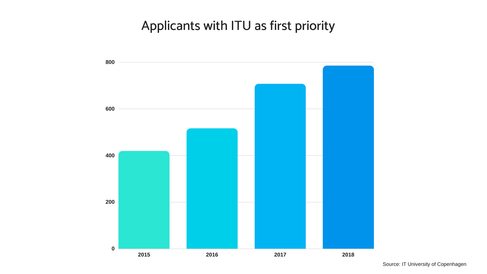 Applicants with ITU as first priority.