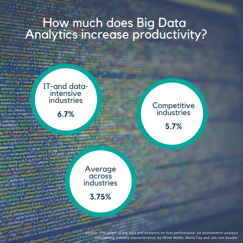 Big Data Analytics and productivity.