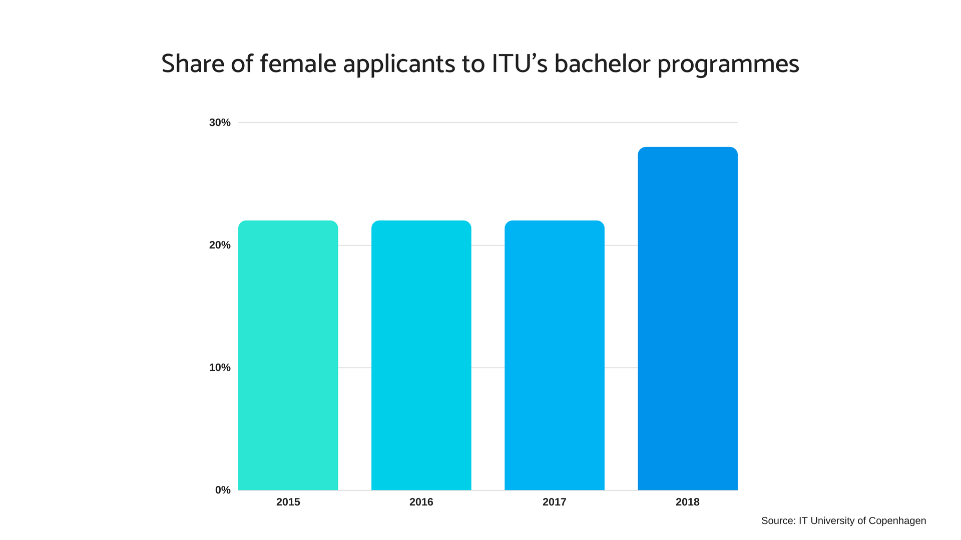 Share of female applicants to ITUs bachelor programmes.