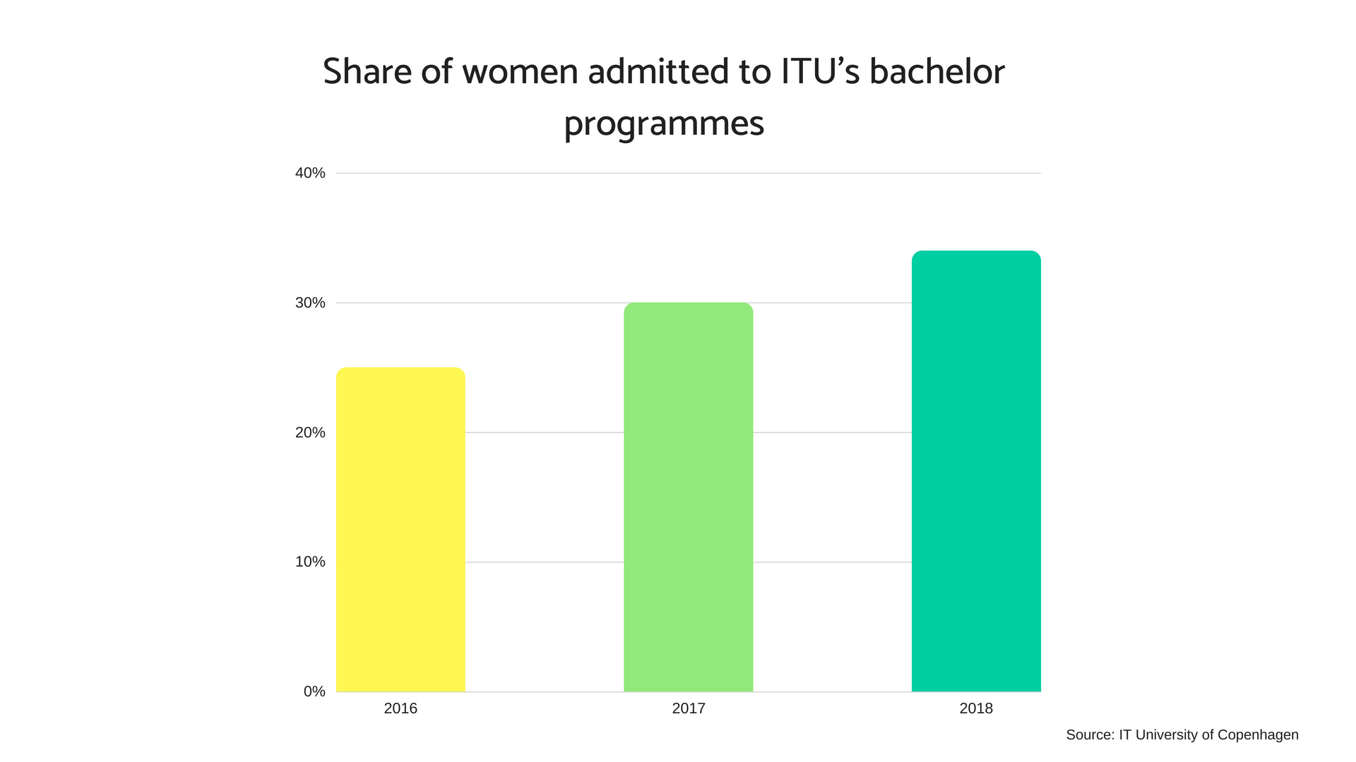 Share of women admitted to ITU.