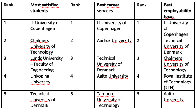 ITU students are the most satisfied in the Nordic countries